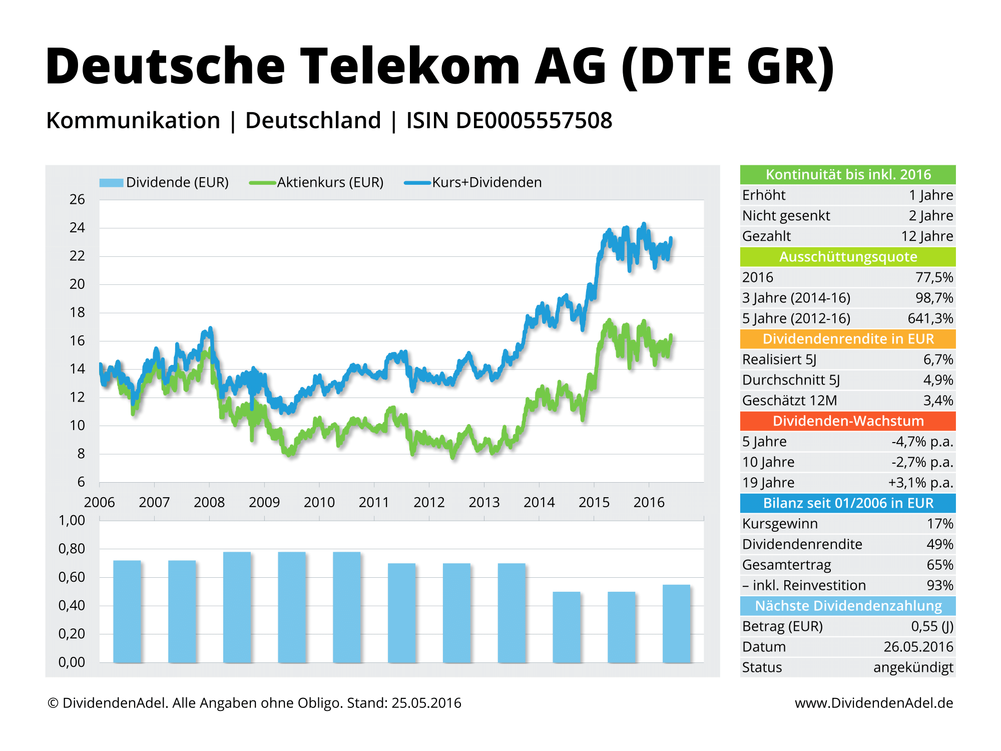 2016-05-25 Dividendenprofil DTE GR ab 2006 Web-1