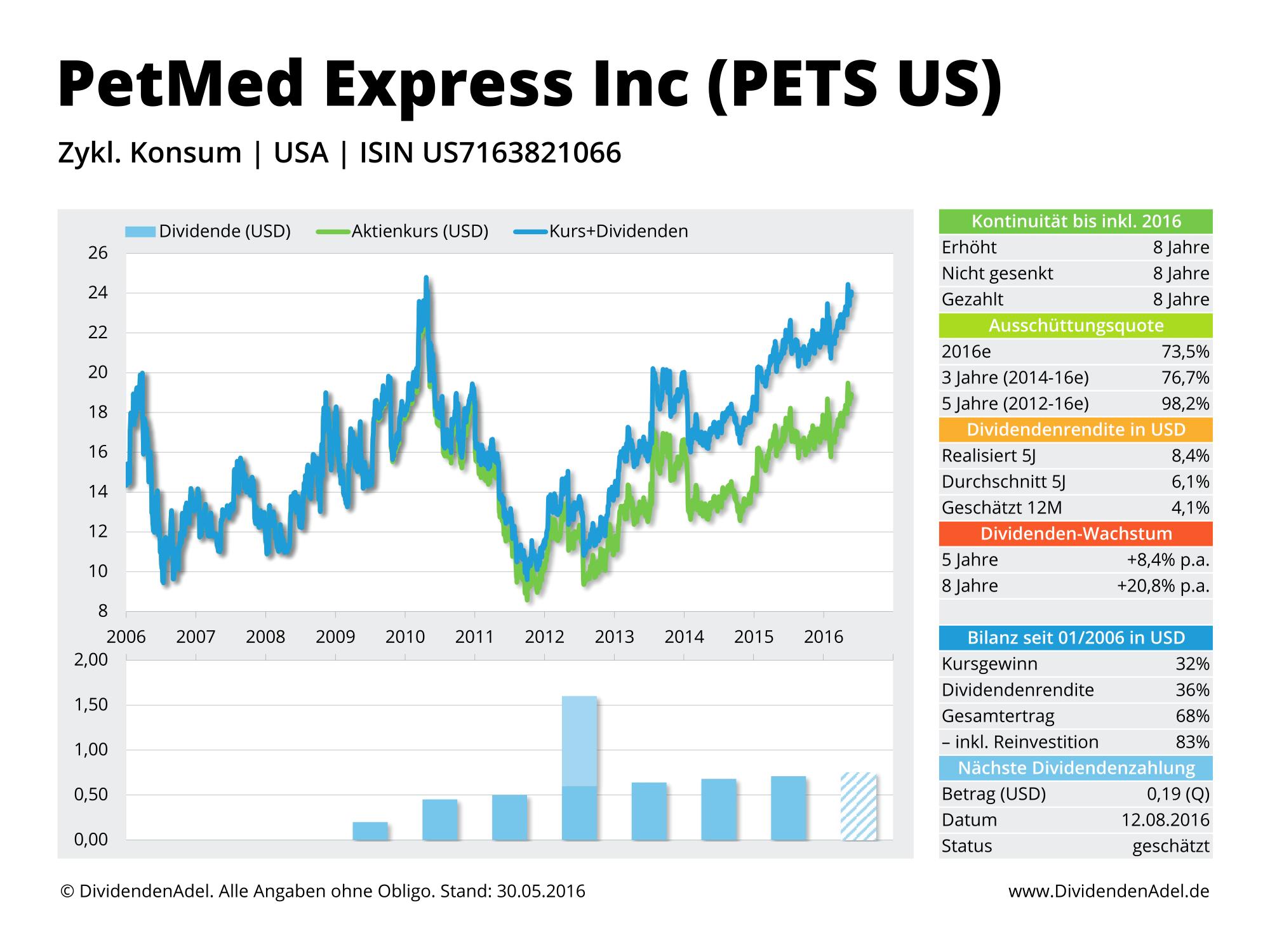 2016-05-30 Dividendenprofil PETS US ab 2006 Web-1