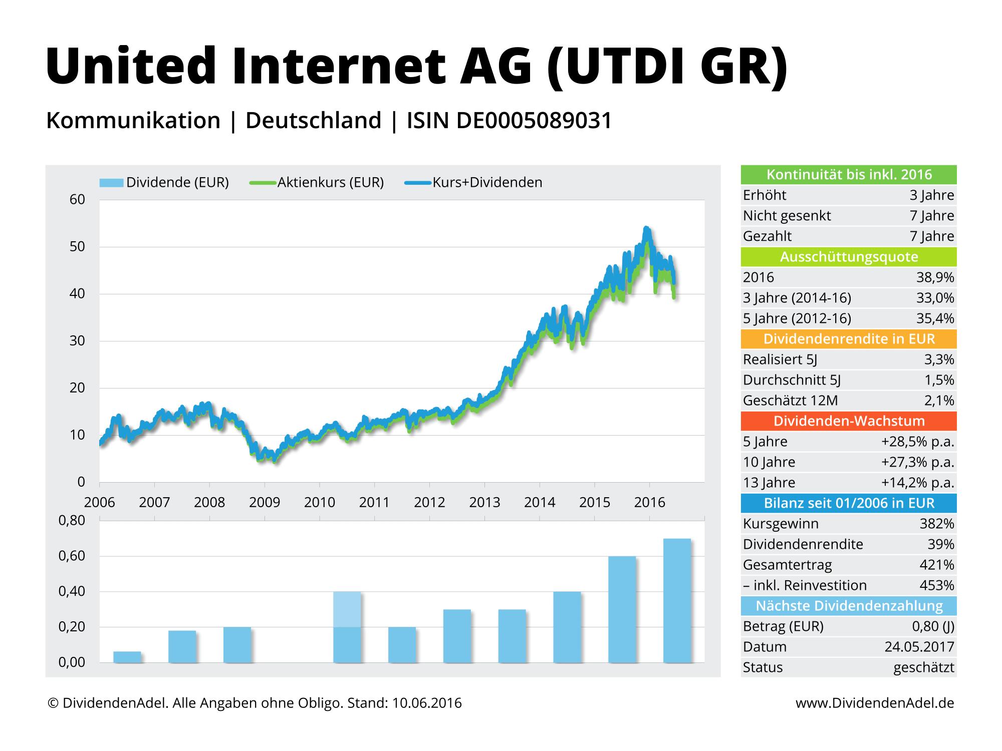 2016-06-10 Dividendenprofil UTDI GR ab 2006 Web-1