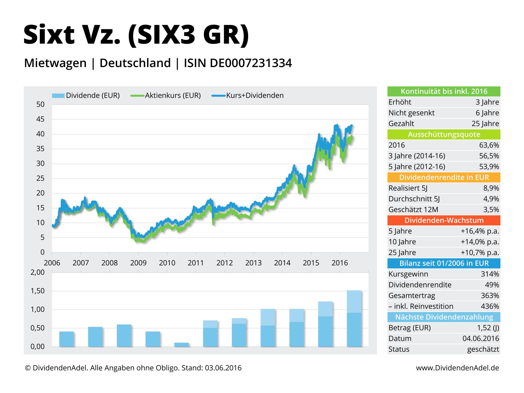 2016-06-13 Dividendenprofil SIX3 GR ab 2006 Web-1