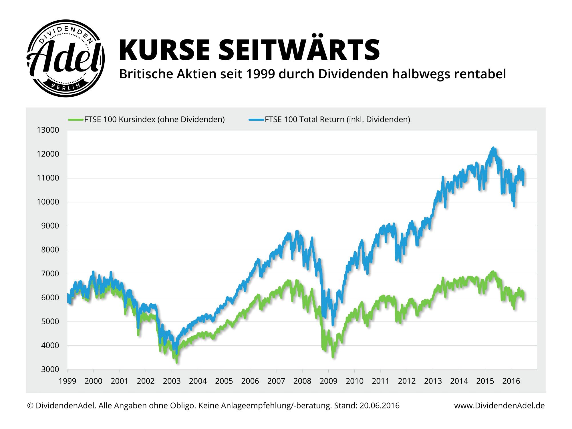 2016-06-20 Vergleich TUKXG vs. UKX ab 1999-1