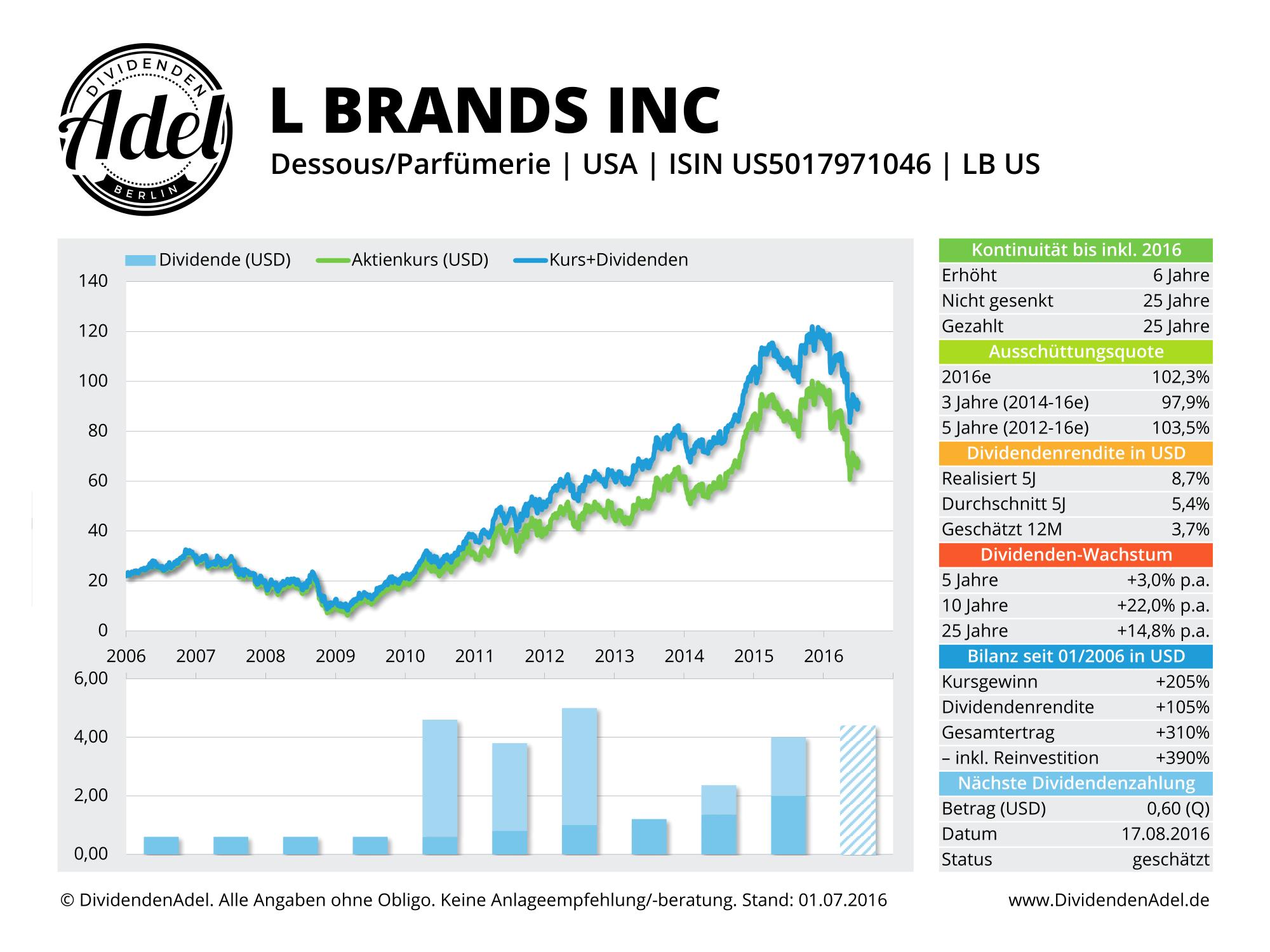 2016-07-01 Dividendenprofil LB US ab 2006-1