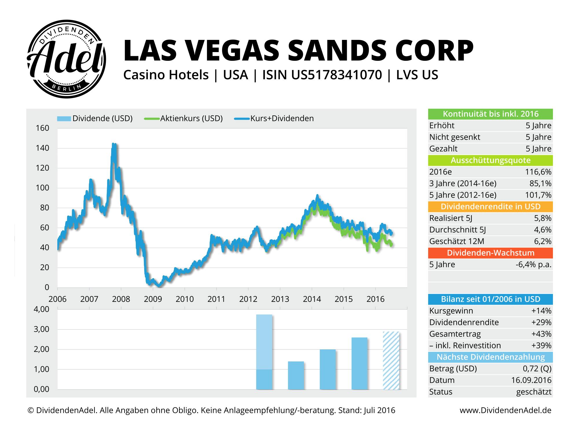 Dividendenprofil Casino-Aktien Las Vegas Sands