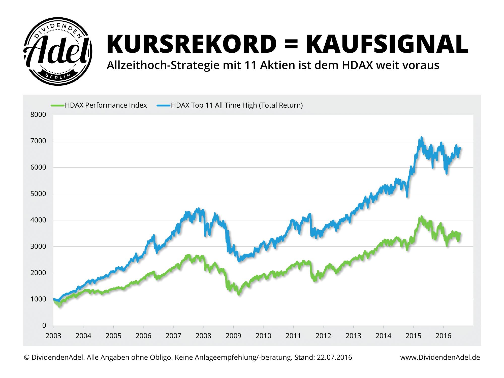 2016-07-25 Vergleich DH10J vs. HDAX ab 2003-1