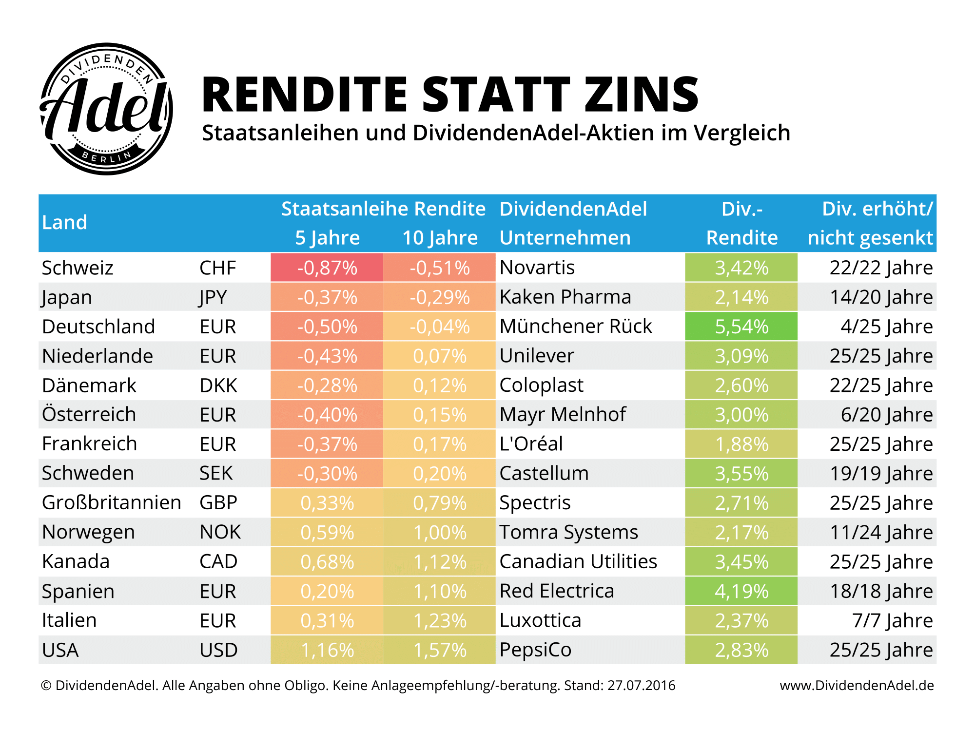 Renditemap Staatsanleihen vs. DividendenAdel Aktien