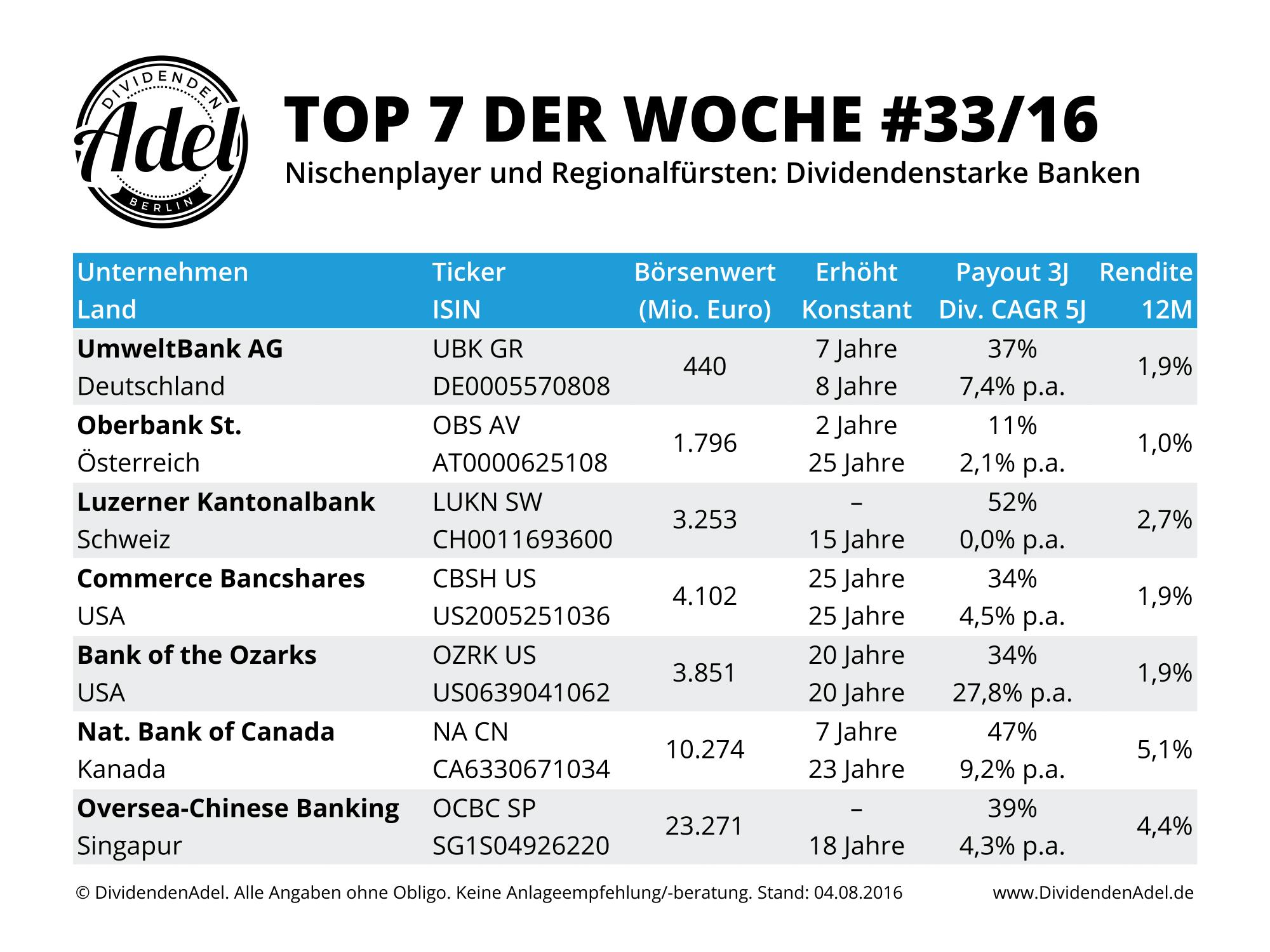 Banken mal anders – Top 7 der Woche DividendenAdel
