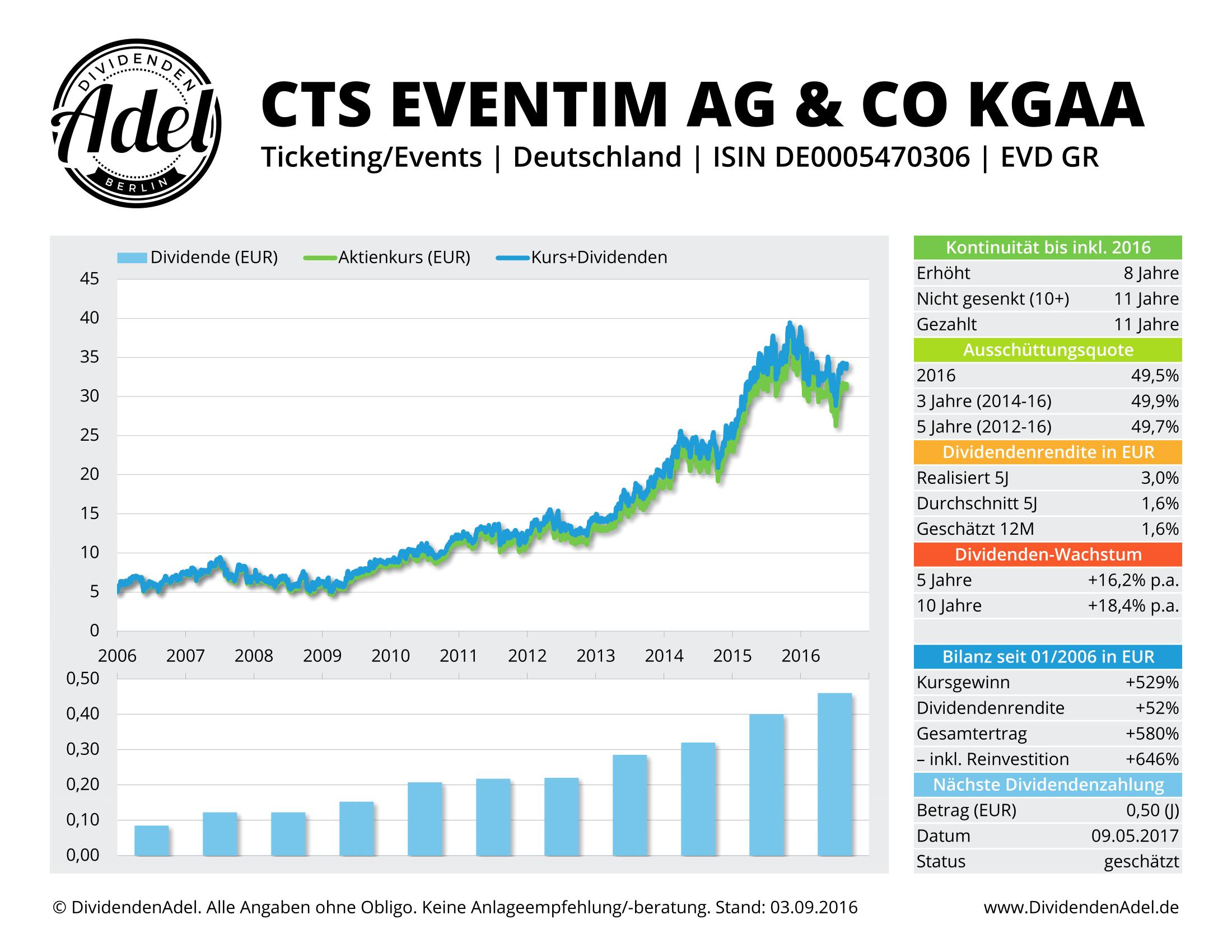 CTS Eventim DividendenAdel Profil