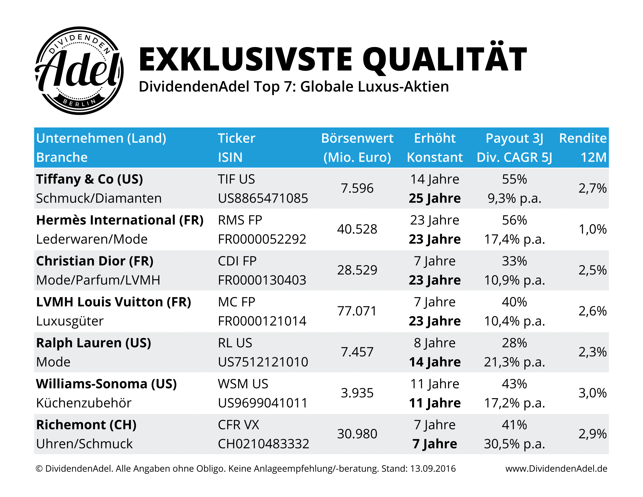 DividendenAdel Top 7 Luxus