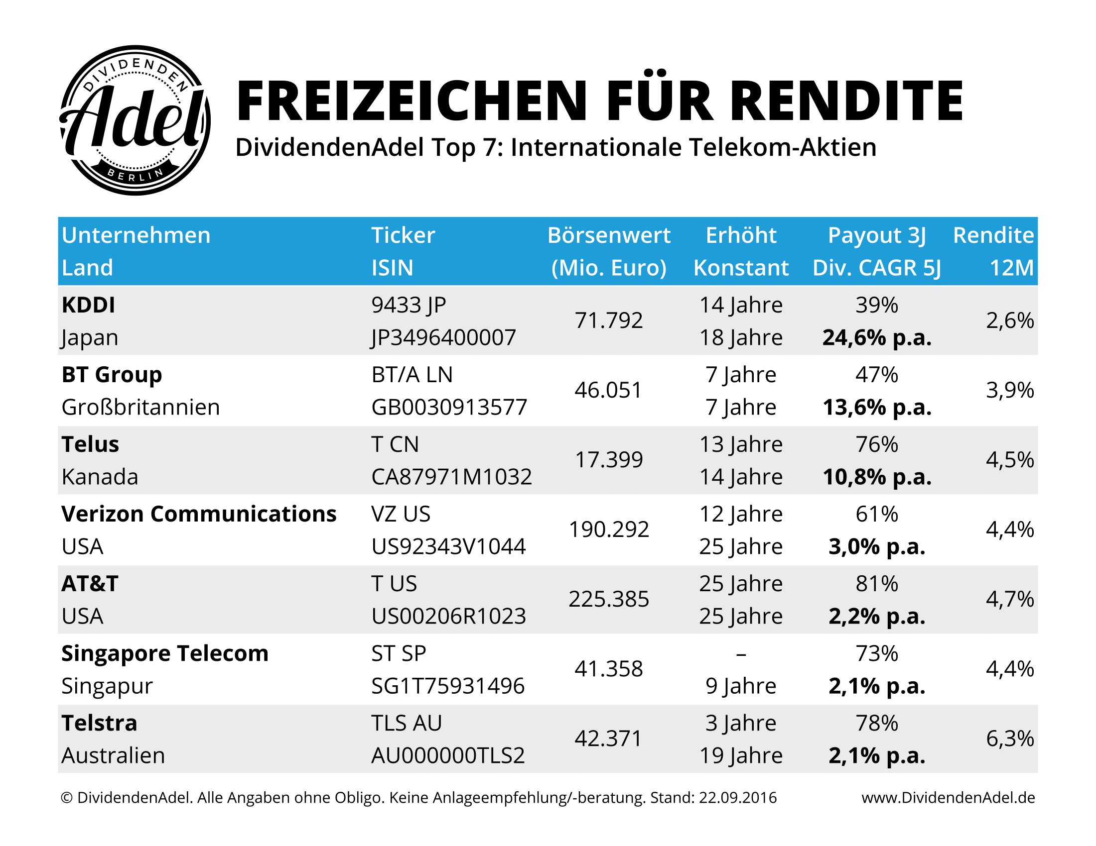 Top 7 Telekom Freizeichen für Rendite