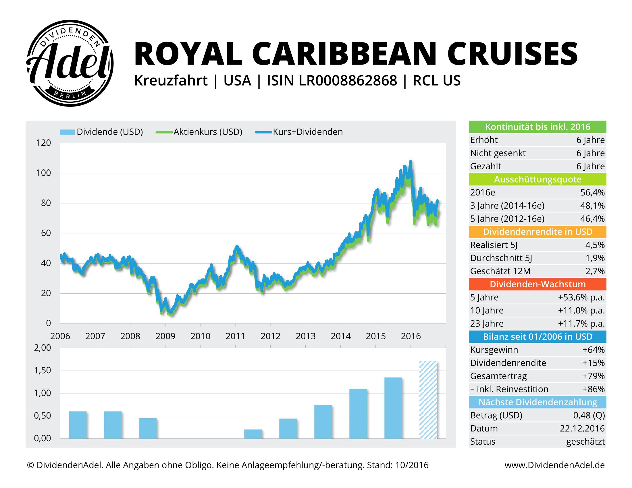 Kreuzfahrt Aktien Cruise Line Carnival Royal Caribbean Norwegian AIDA Mein Schiff