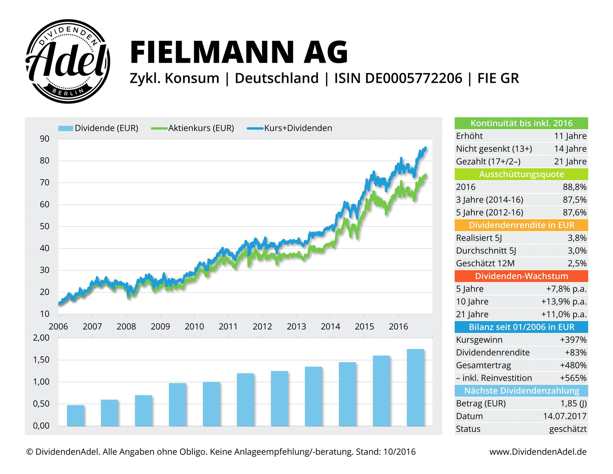 DividendenAdel Fielmann AG