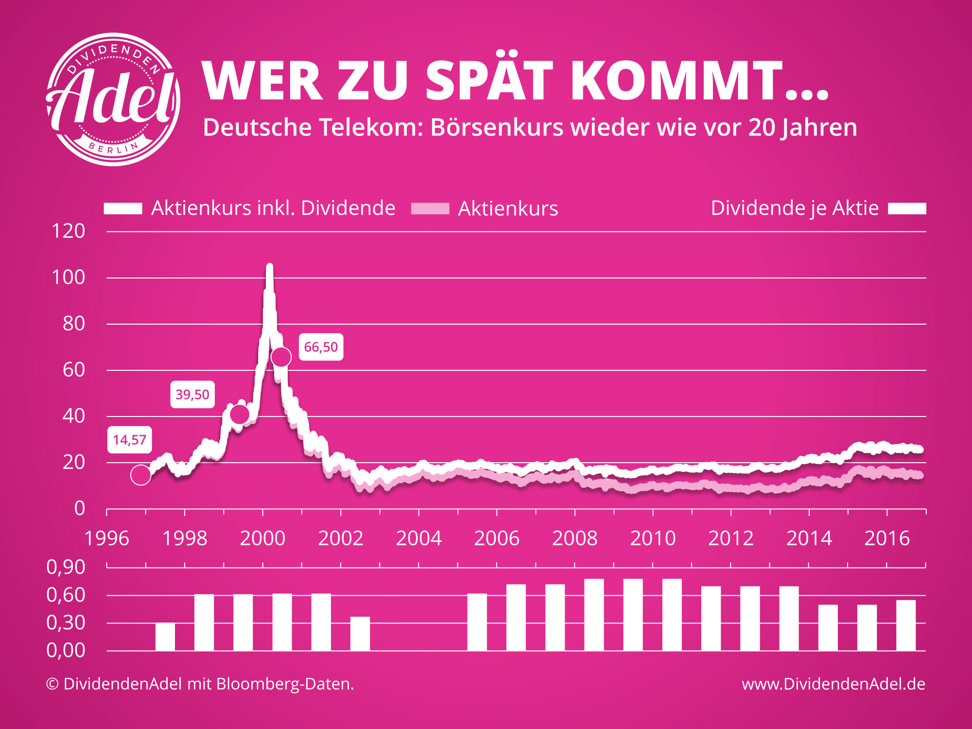 20 Jahre T-Aktie Deutsche Telekom Dividende