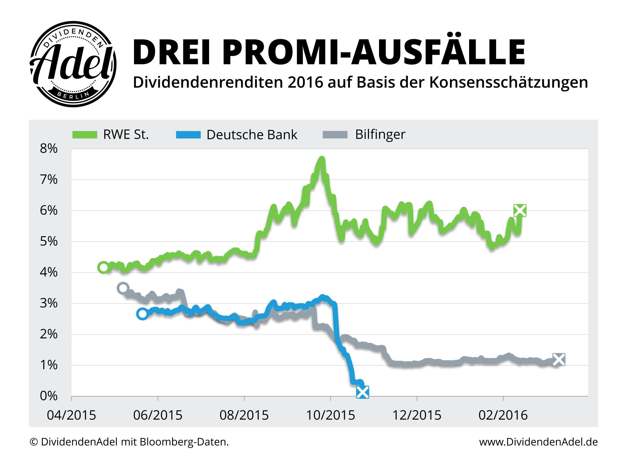 Ausblicke Dividende RWE, Deutsche Bank, Bilfinger
