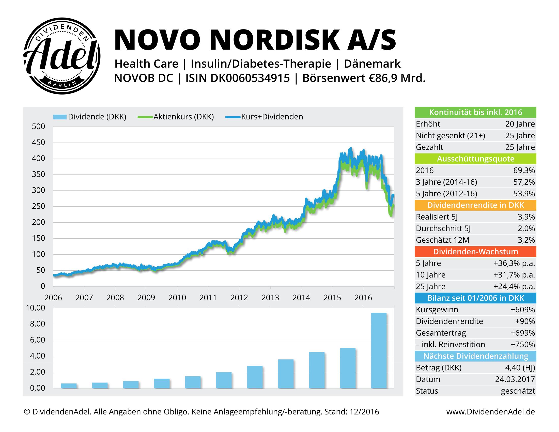 DividendenAdel Dividenden-Flops Novo Nordisk