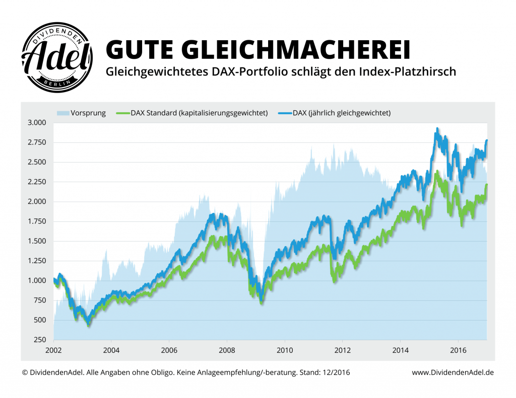 DAX-Equal-Weight-vs.-DAX-ab-12-2001
